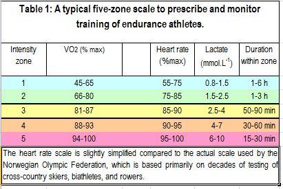 tipical five zone scale per allenamento di endurance