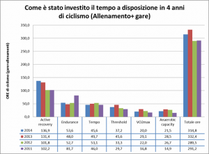 Grafico Analisi dati 2011-2014 su Ore e zone di intensità