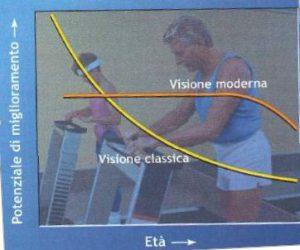 Visione classica vs moderna
