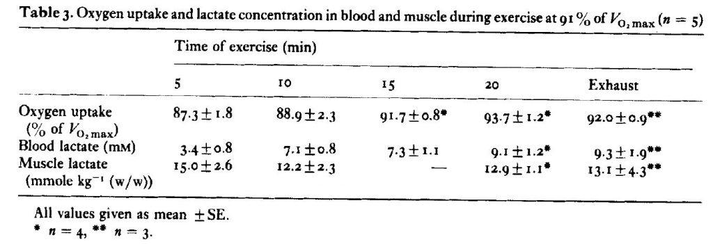 Concentrazione di lattato al 91% del VO2MAX nelle fibre muscolari
