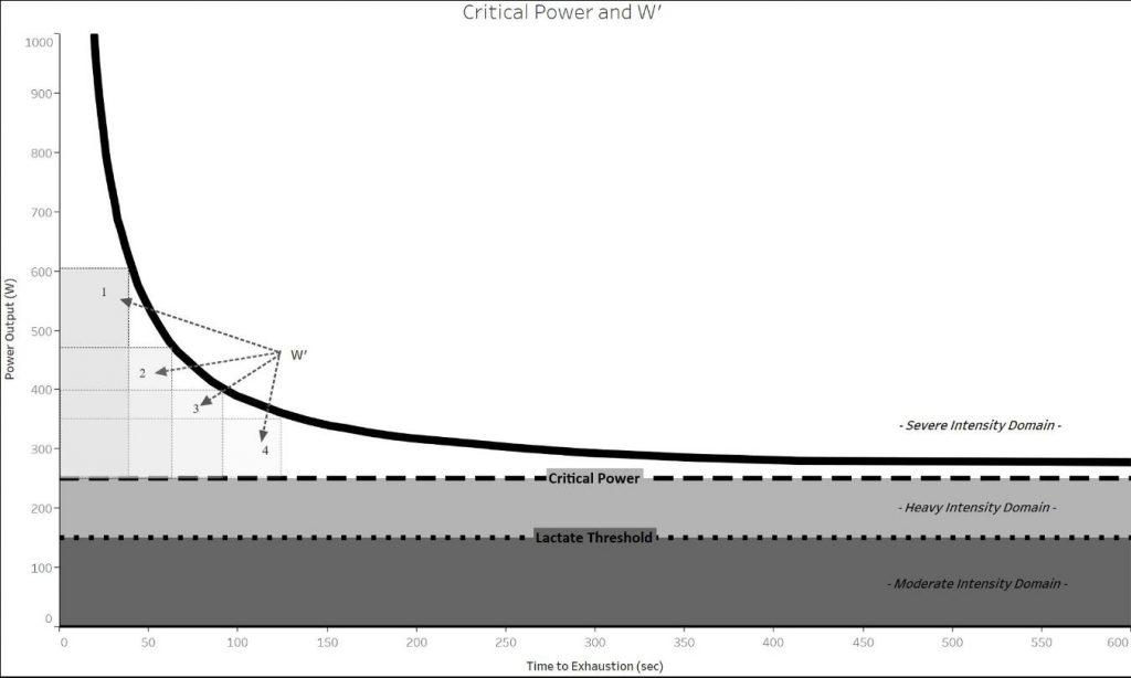 Rappresentazione schematica del modello Critical Power o della relazione Potenza-Durata. NOTA: i 4 rettangoliche demarcano W′ hanno e devono avere la stessa area in un lavoro fatto costantemente sopra CP.