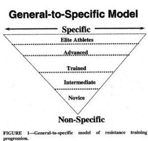 schema tipologia atleti