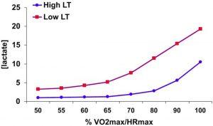 Un bel grafico che dimostra che la specificità dell'allenamento dovrebbe concentrarsi su LT piuttosto che sul VO2max