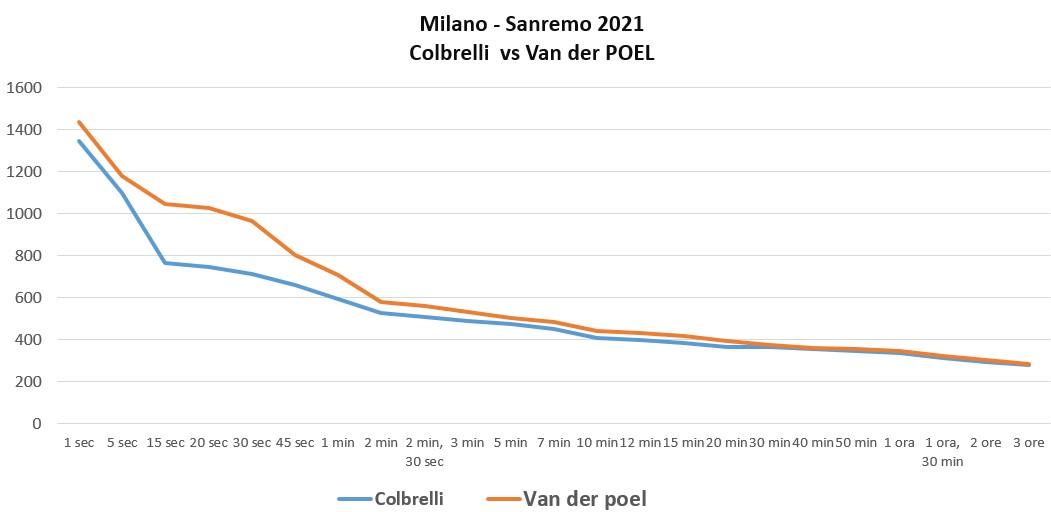 Confronto curva di potenza tra Corbelli e Van der Poel